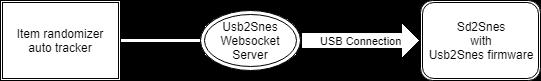 USB2SNES | usb2snes